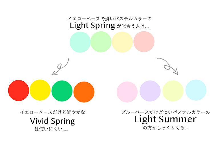 4つのシーズンでは色調の幅が広過ぎて、本当に似合う色を理解することが難しくなります